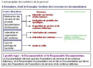 Fiche Documentaliste (presse, 2009)