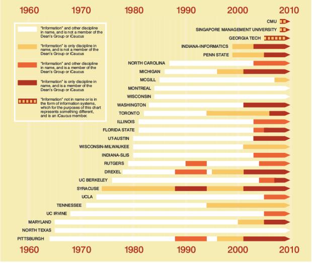 Ligne du temps du développement du phénomène des iSchools aux USA.